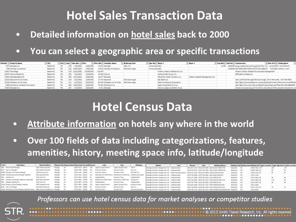 Hotel Sales Transaction Data