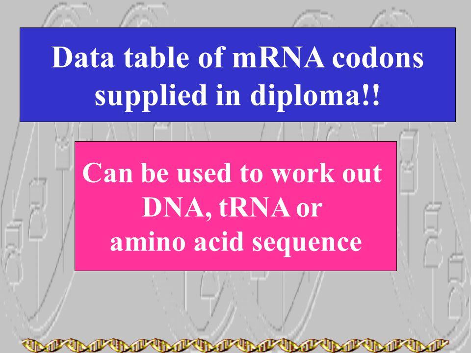 Data table of mRNA codons