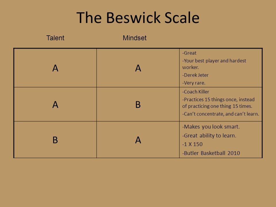 The Beswick Scale A B Talent Mindset -Makes you look smart.