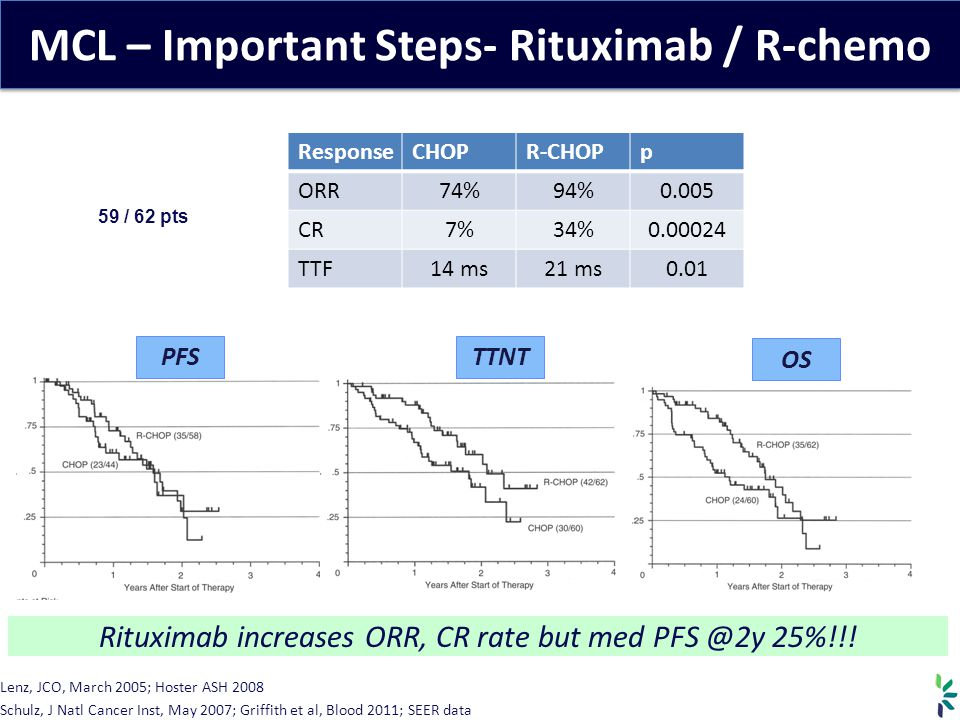 MCL – Important Steps- Rituximab / R-chemo