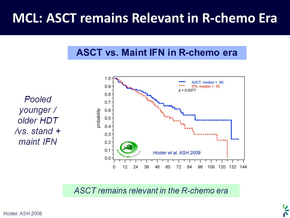 MCL: ASCT remains Relevant in R-chemo Era