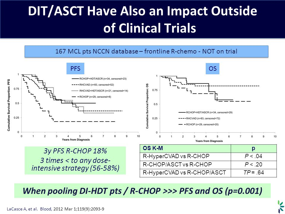 DIT/ASCT Have Also an Impact Outside of Clinical Trials