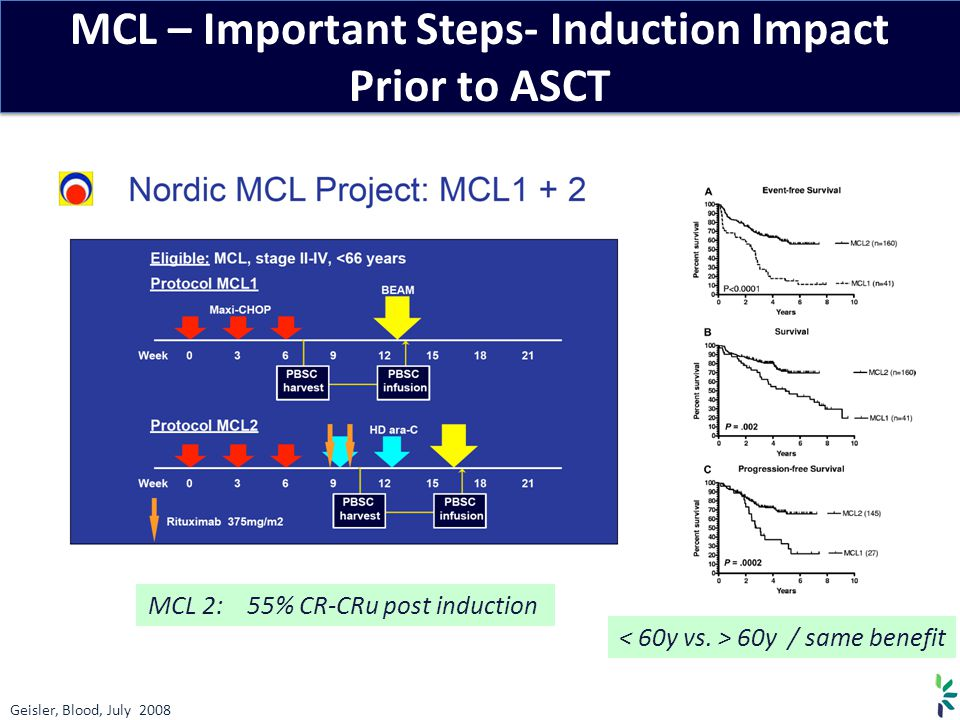 MCL – Important Steps- Induction Impact Prior to ASCT
