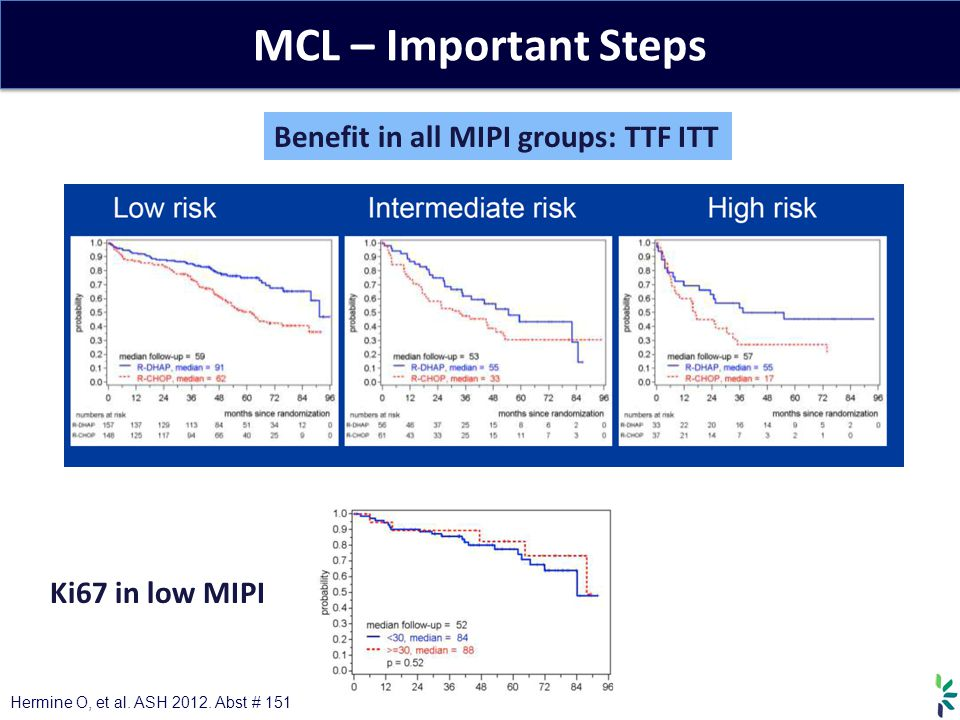 MCL – Important Steps Benefit in all MIPI groups: TTF ITT