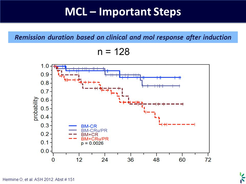Remission duration based on clinical and mol response after induction