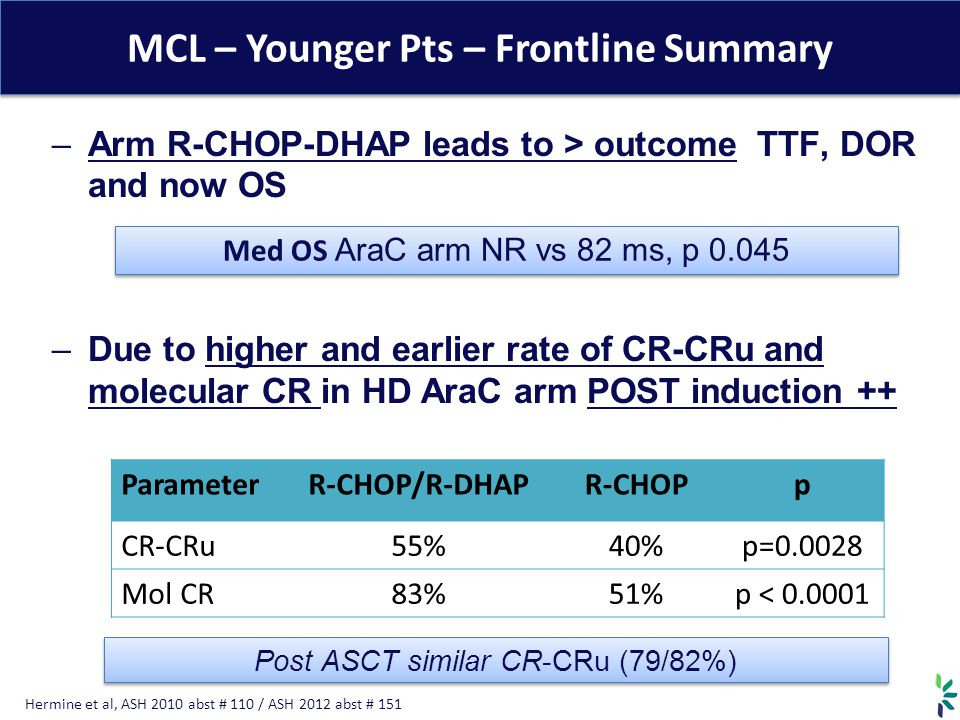 MCL – Younger Pts – Frontline Summary