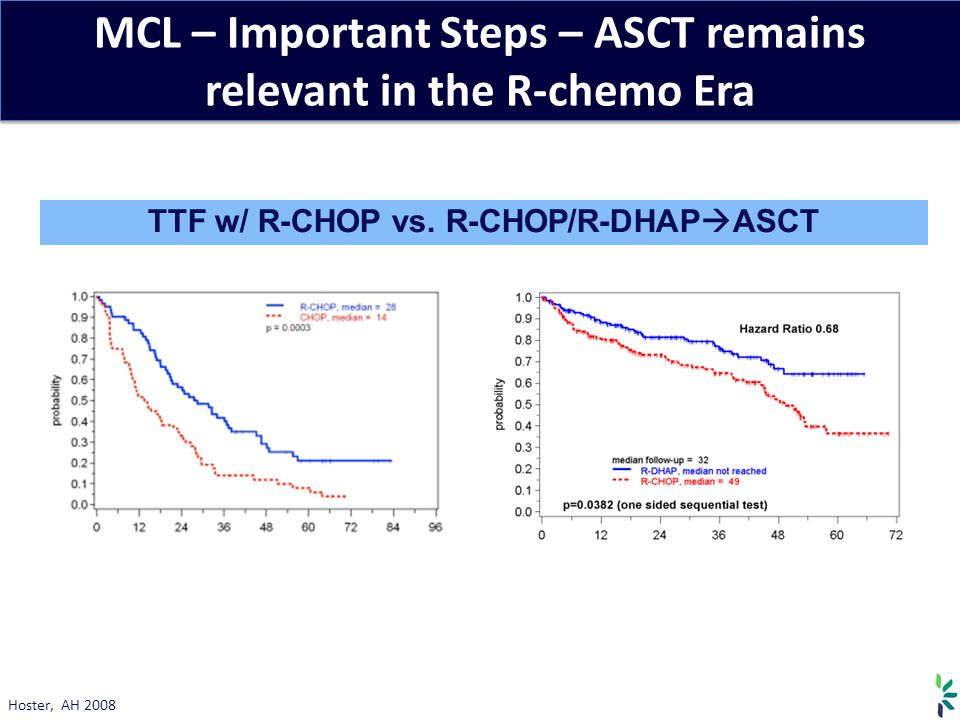 MCL – Important Steps – ASCT remains relevant in the R-chemo Era