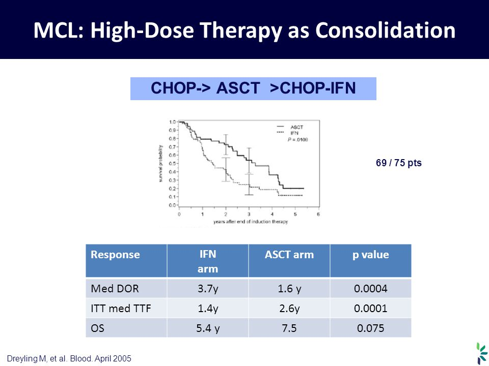 MCL: High-Dose Therapy as Consolidation