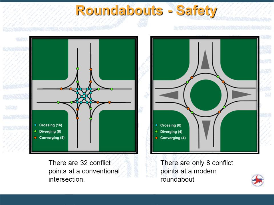 Roundabouts - Safety There are 32 conflict points at a conventional intersection.