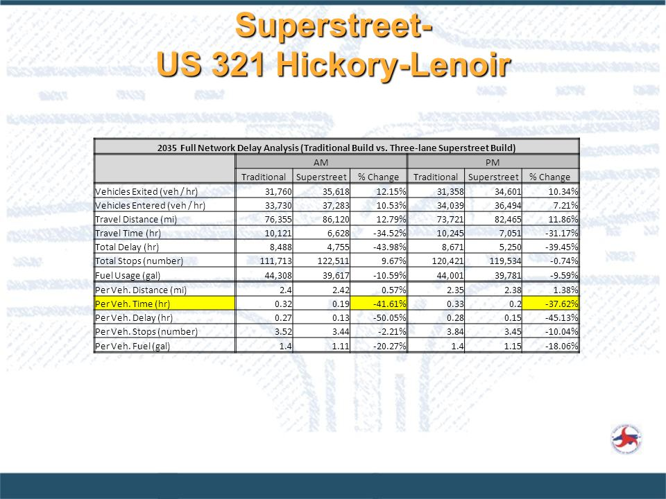 Superstreet- US 321 Hickory-Lenoir
