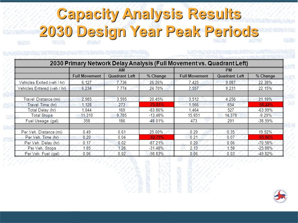 Capacity Analysis Results 2030 Design Year Peak Periods