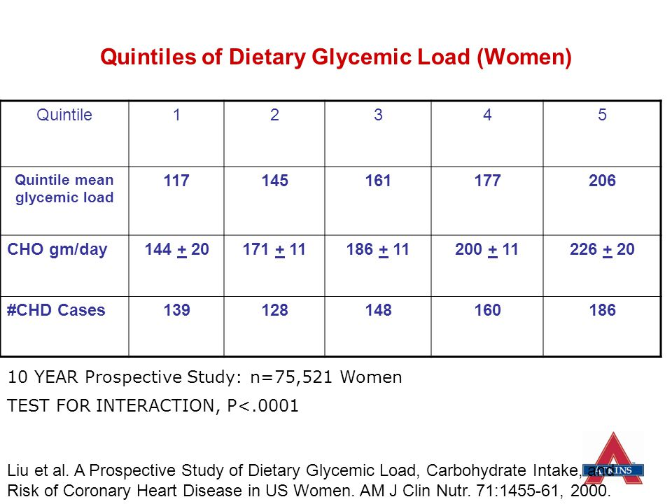 Quintiles of Dietary Glycemic Load (Women)