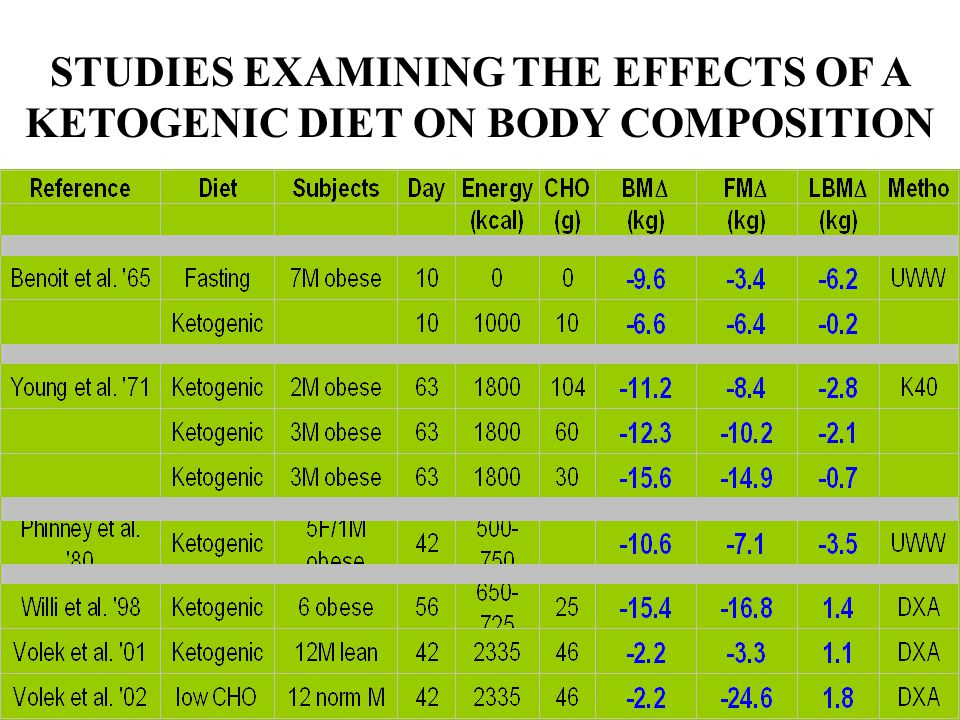 STUDIES EXAMINING THE EFFECTS OF A KETOGENIC DIET ON BODY COMPOSITION