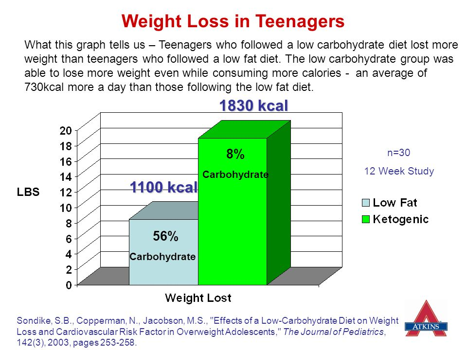 Weight Loss in Teenagers