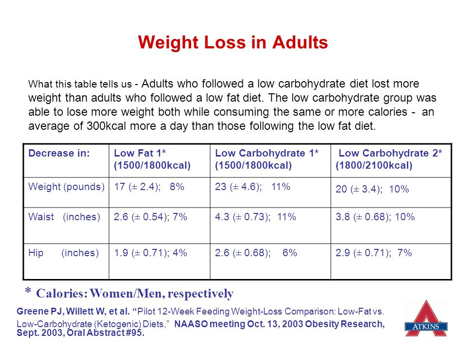 Weight Loss in Adults * Calories: Women/Men, respectively