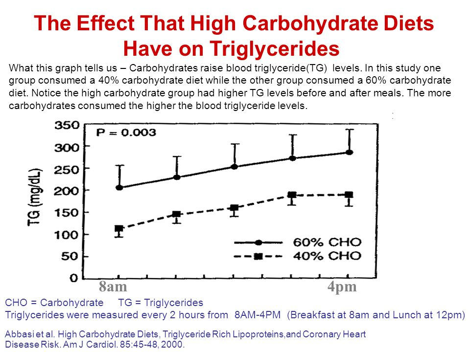 The Effect That High Carbohydrate Diets