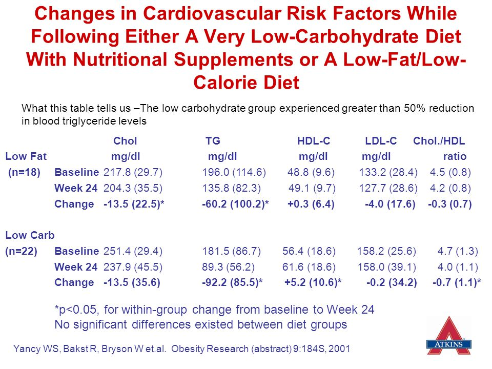 Changes in Cardiovascular Risk Factors While Following Either A Very Low-Carbohydrate Diet With Nutritional Supplements or A Low-Fat/Low-Calorie Diet