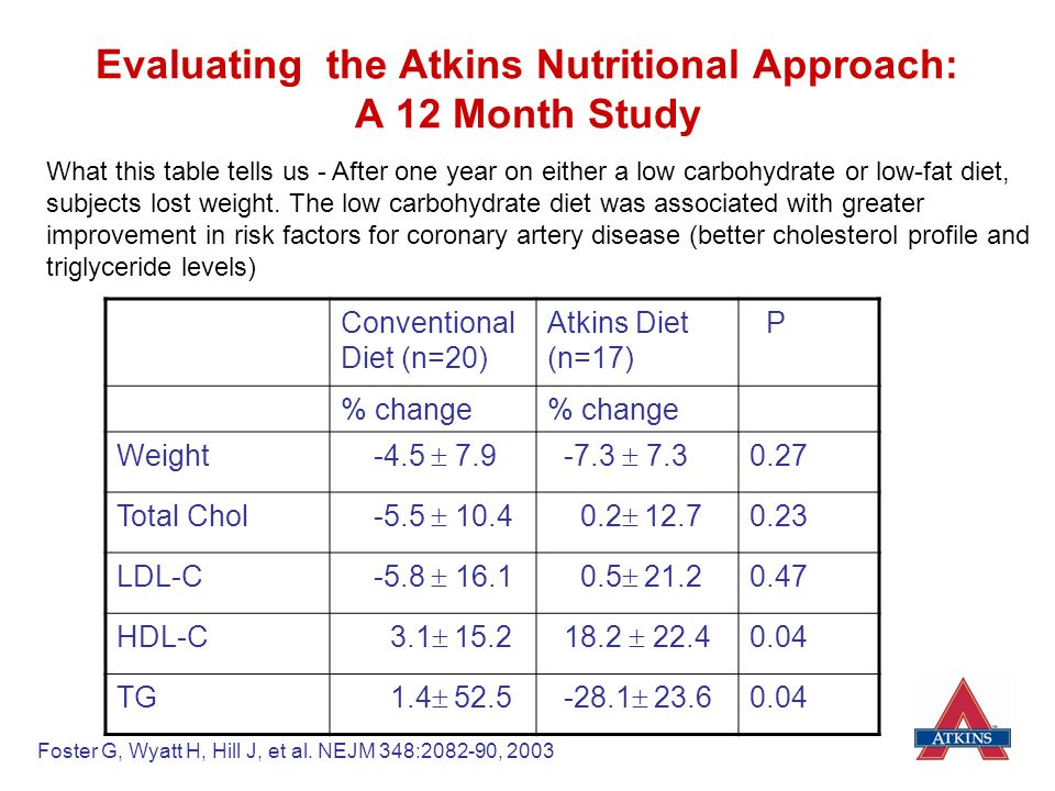Evaluating the Atkins Nutritional Approach: A 12 Month Study