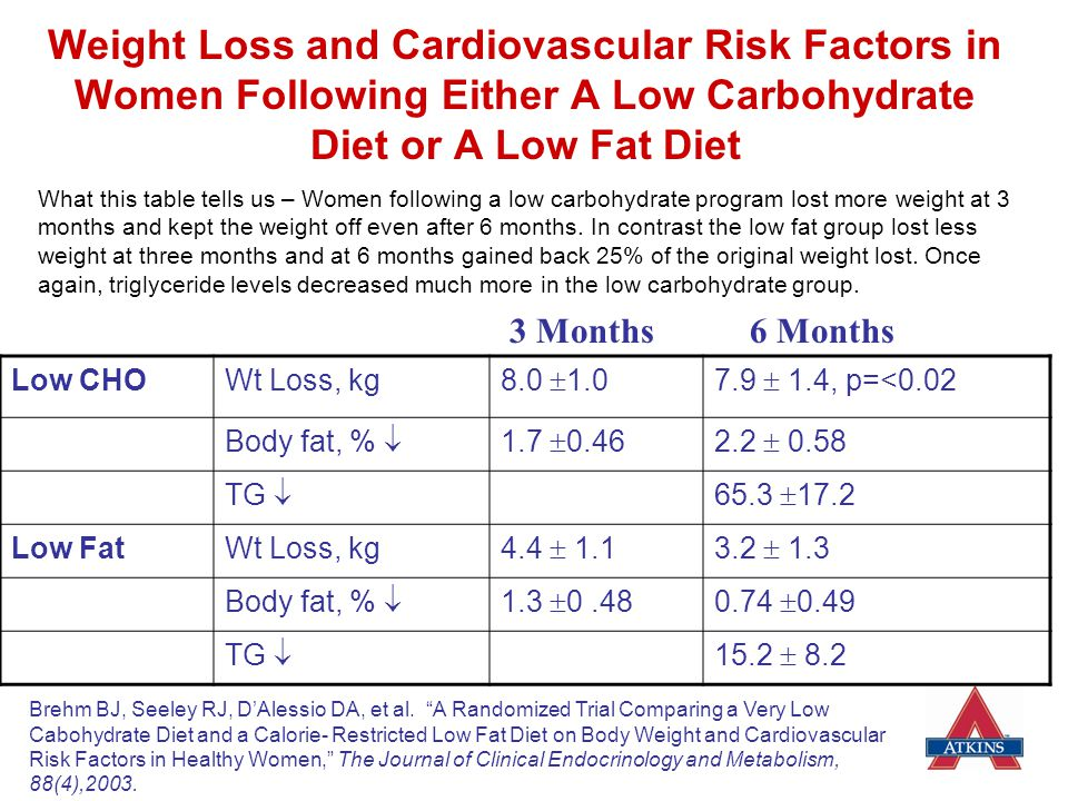 Weight Loss and Cardiovascular Risk Factors in Women Following Either A Low Carbohydrate Diet or A Low Fat Diet
