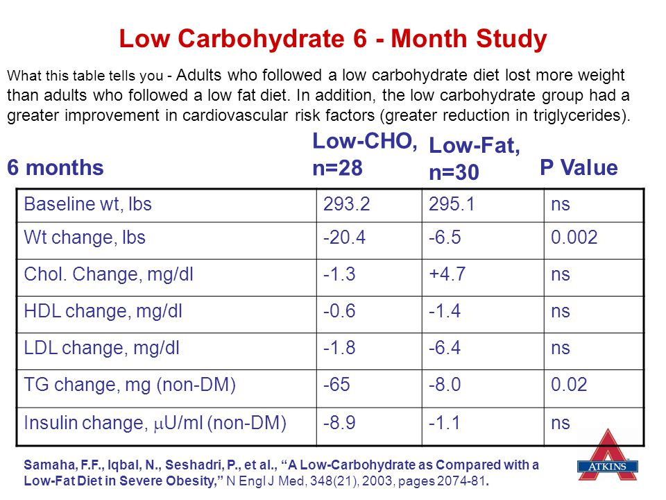 Low Carbohydrate 6 - Month Study
