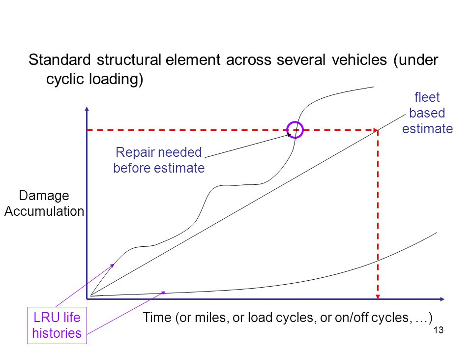 Time (or miles, or load cycles, or on/off cycles, …)