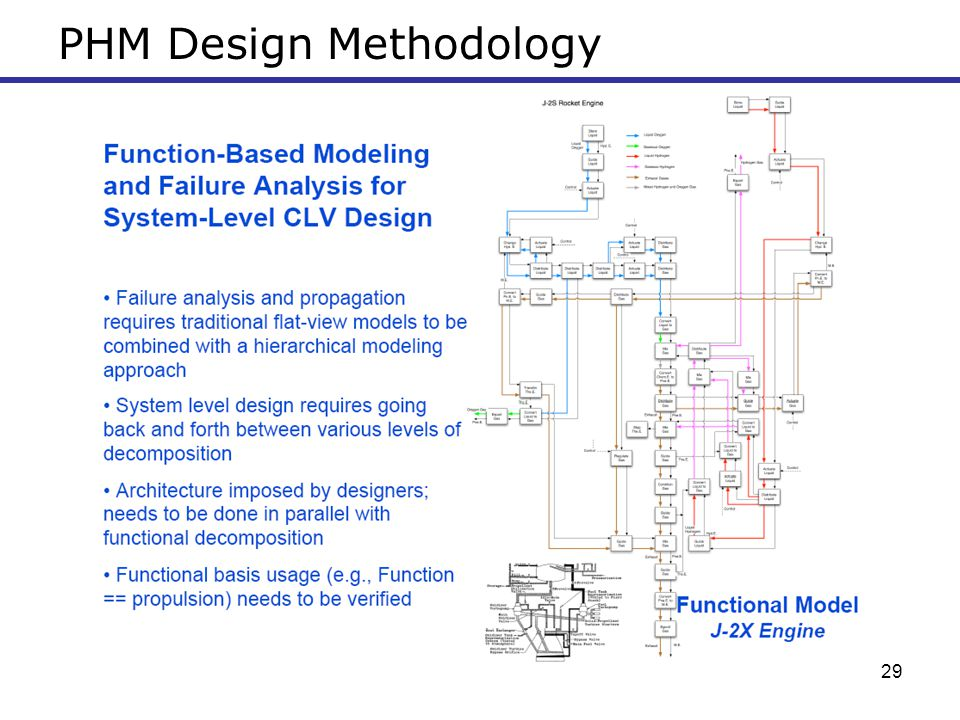 PHM Design Methodology