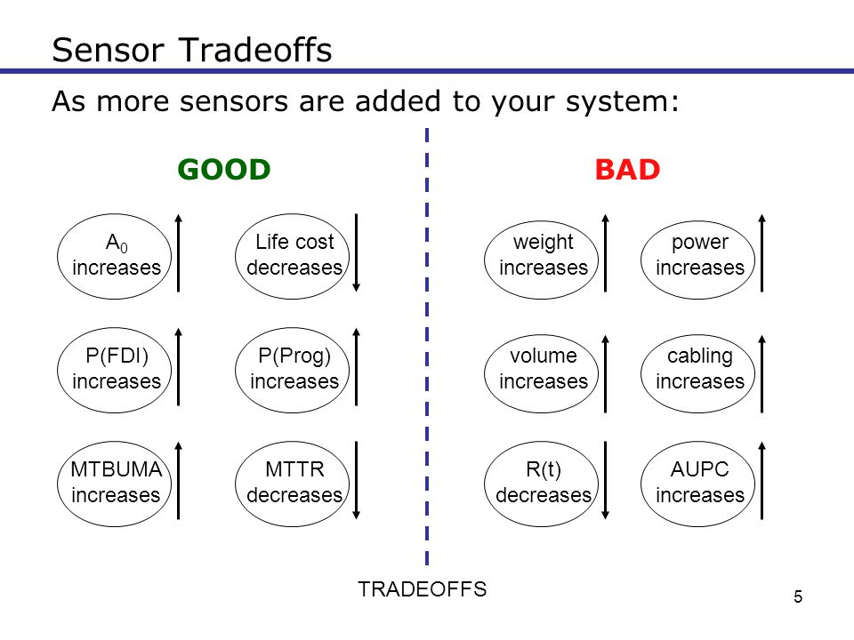 Sensor Tradeoffs As more sensors are added to your system: GOOD BAD A0