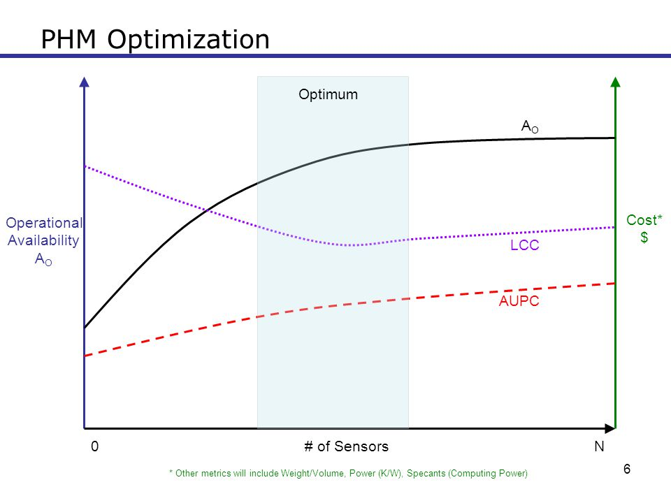 PHM Optimization Optimum AO Cost* Operational $ Availability AO LCC