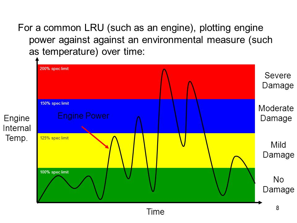 For a common LRU (such as an engine), plotting engine power against against an environmental measure (such as temperature) over time: