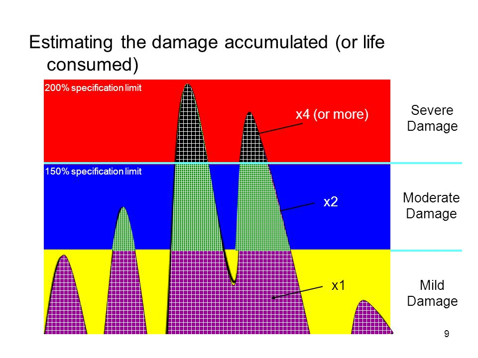 Estimating the damage accumulated (or life consumed)