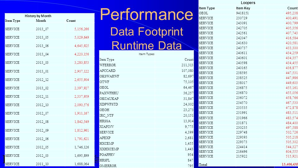 Performance Data Footprint Runtime Data