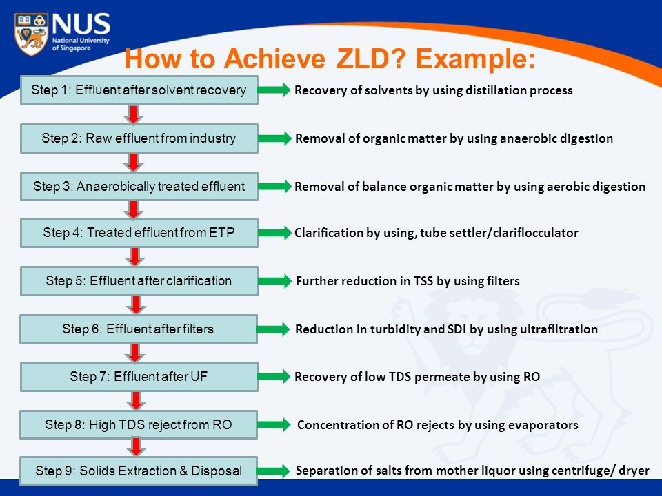 How to Achieve ZLD Example: