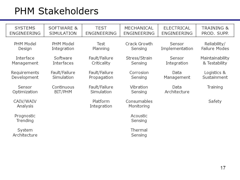 PHM Stakeholders SYSTEMS ENGINEERING SOFTWARE & SIMULATION