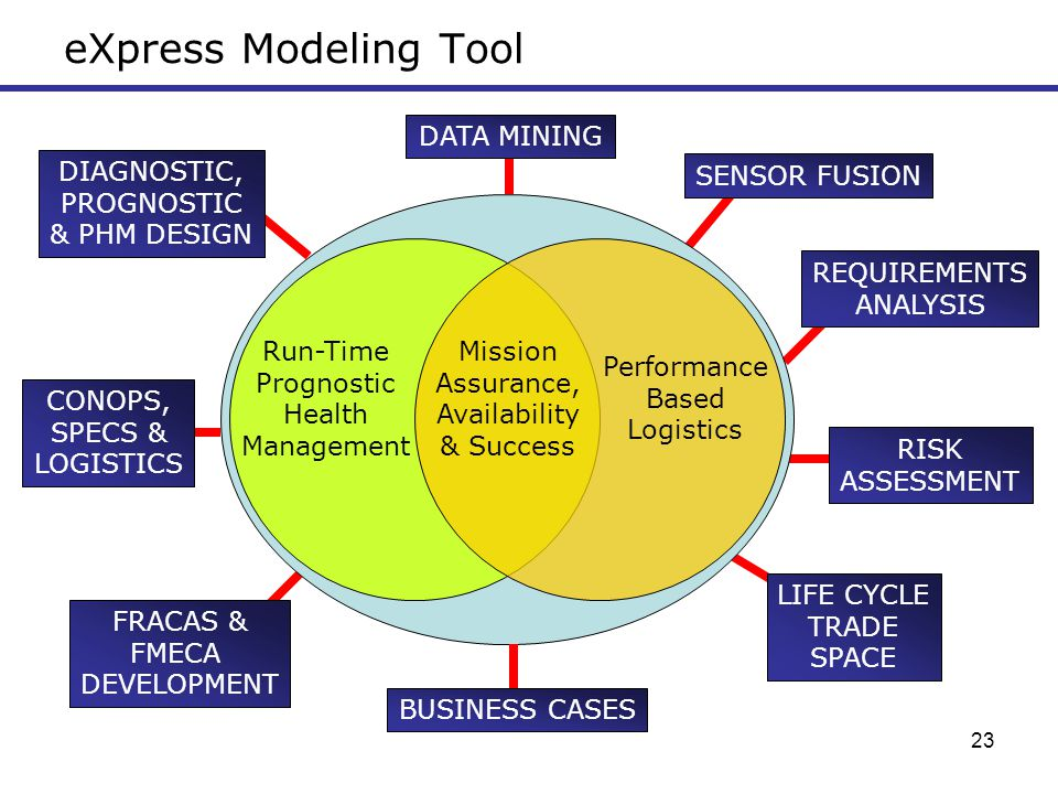 eXpress Modeling Tool DATA MINING DIAGNOSTIC, PROGNOSTIC & PHM DESIGN