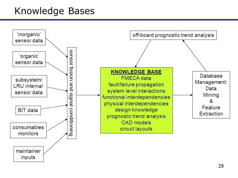 Knowledge Bases 'inorganic' off-board prognostic trend analysis