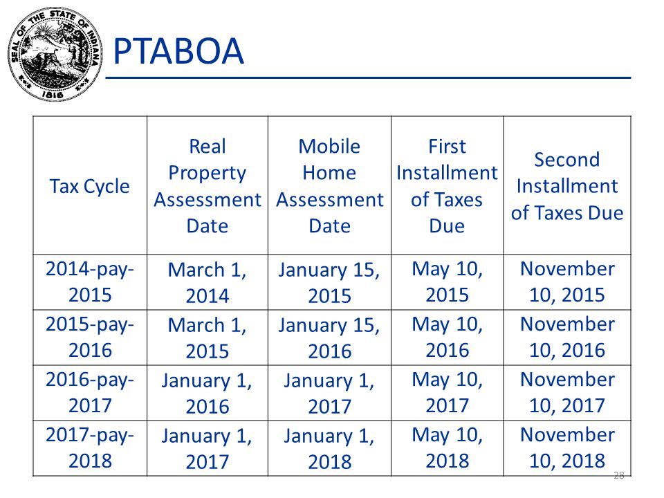 PTABOA Tax Cycle Real Property Assessment Date
