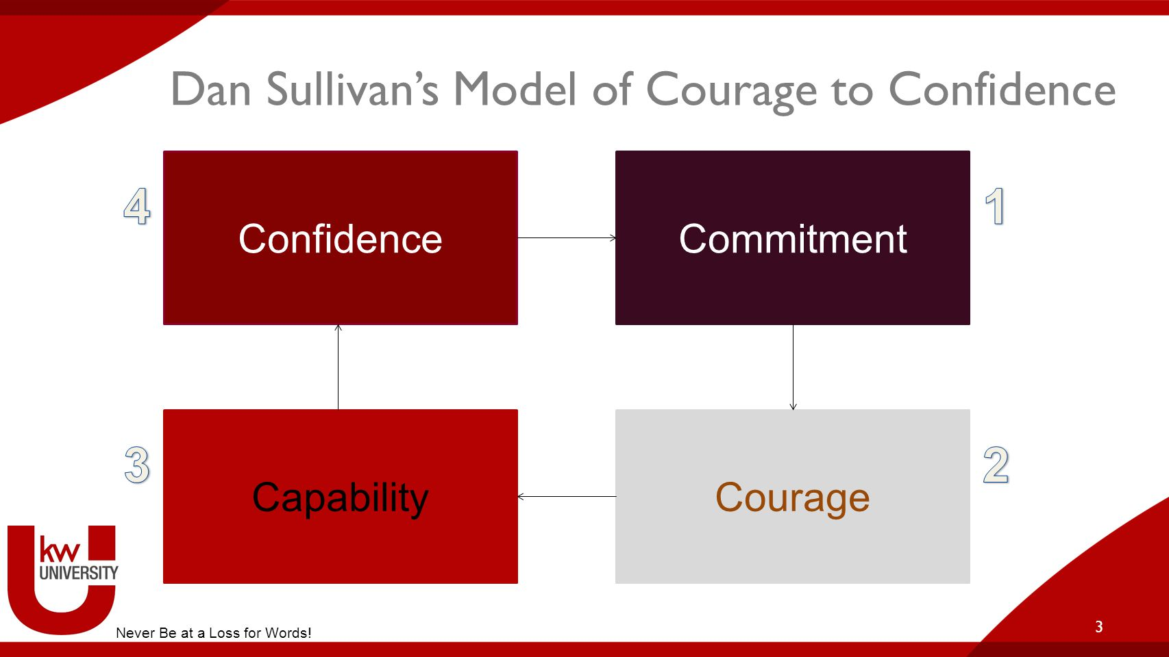 Dan Sullivan's Model of Courage to Confidence