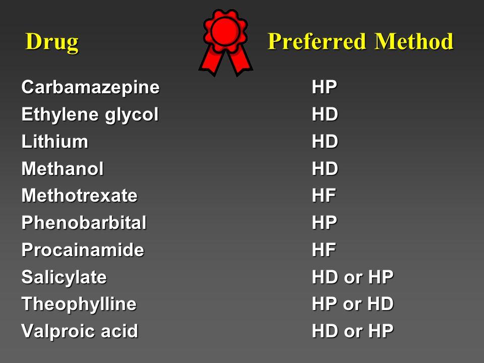 Drug Preferred Method Carbamazepine HP Ethylene glycol HD Lithium HD