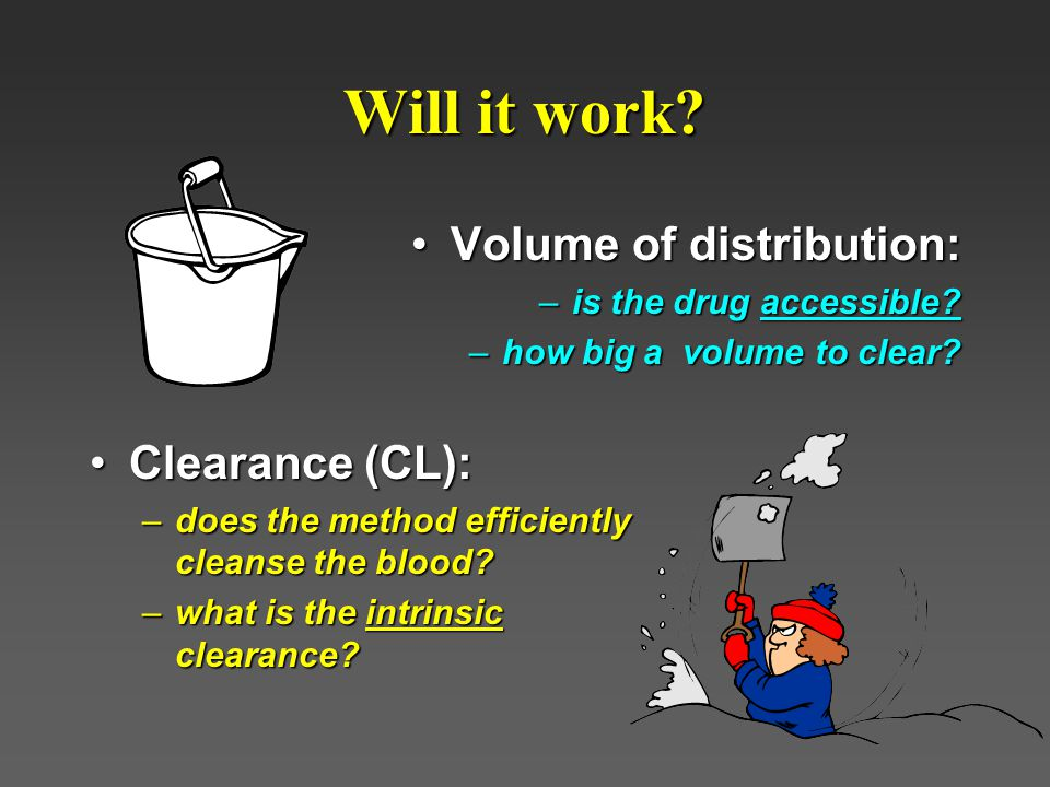 Will it work Volume of distribution: Clearance (CL):
