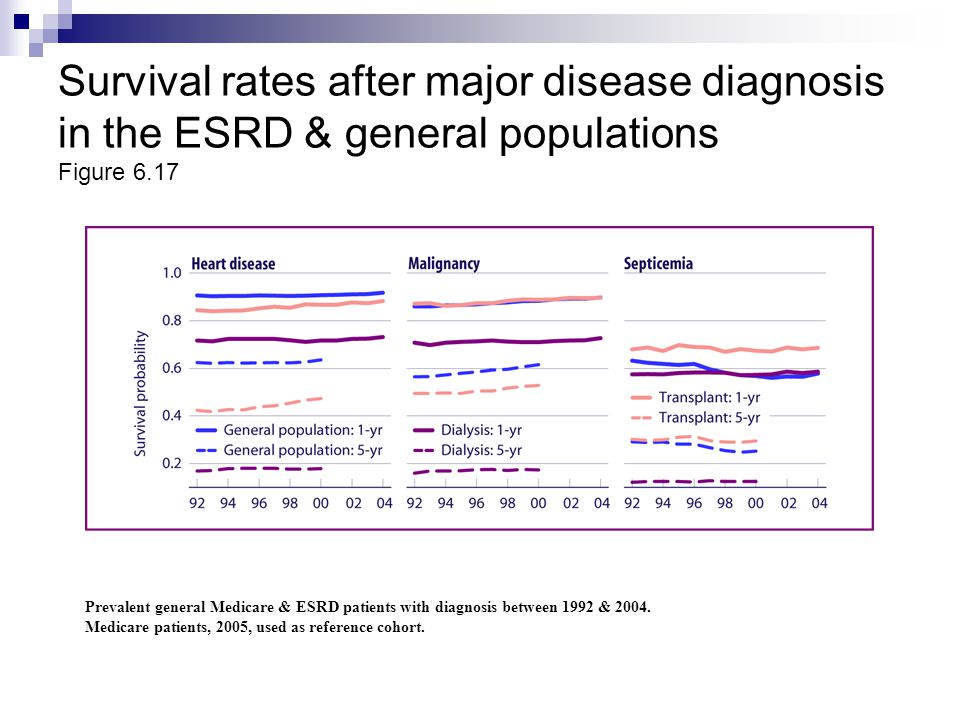 Survival rates after major disease diagnosis in the ESRD & general populations Figure 6.17