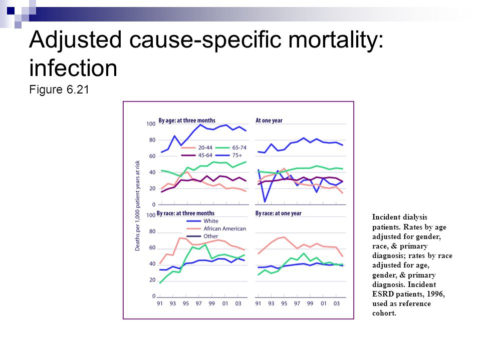 Adjusted cause-specific mortality: infection Figure 6.21