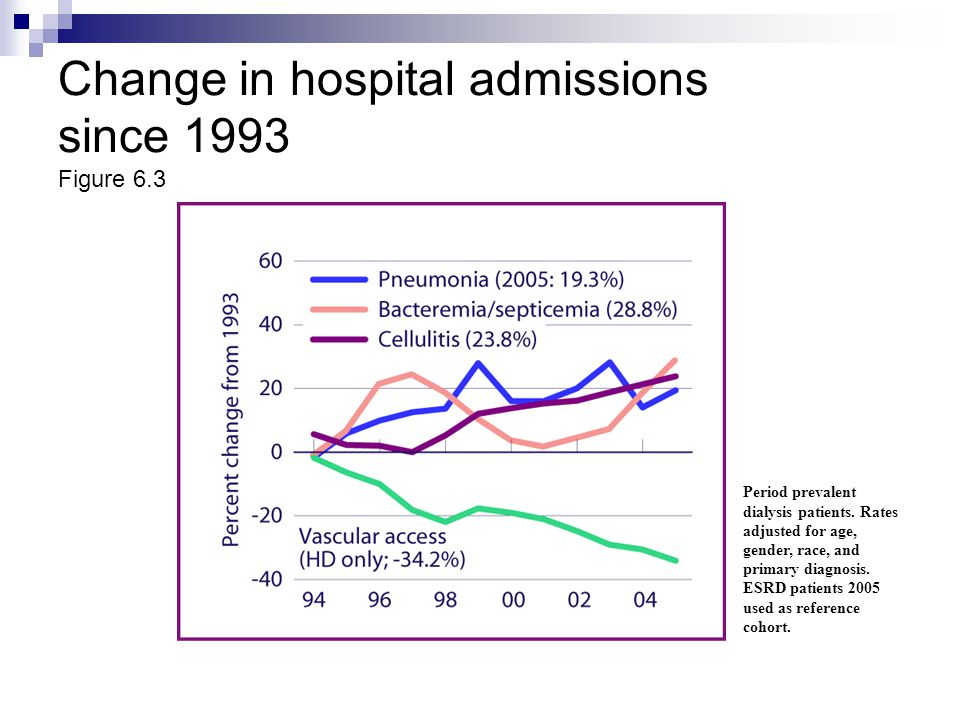 Change in hospital admissions since 1993 Figure 6.3