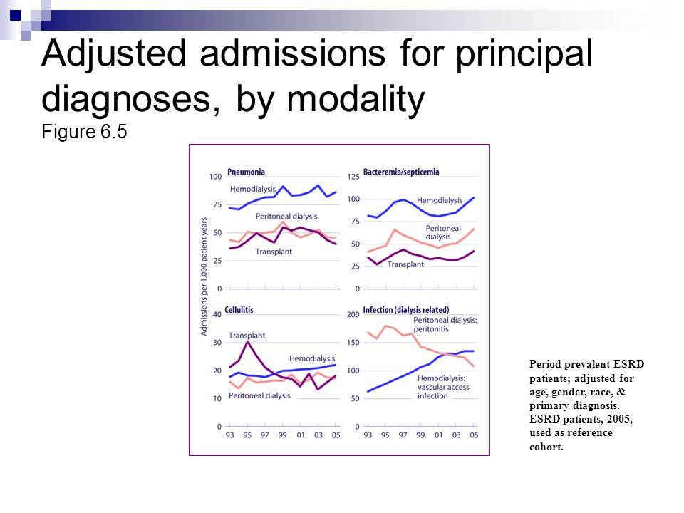 Adjusted admissions for principal diagnoses, by modality Figure 6.5