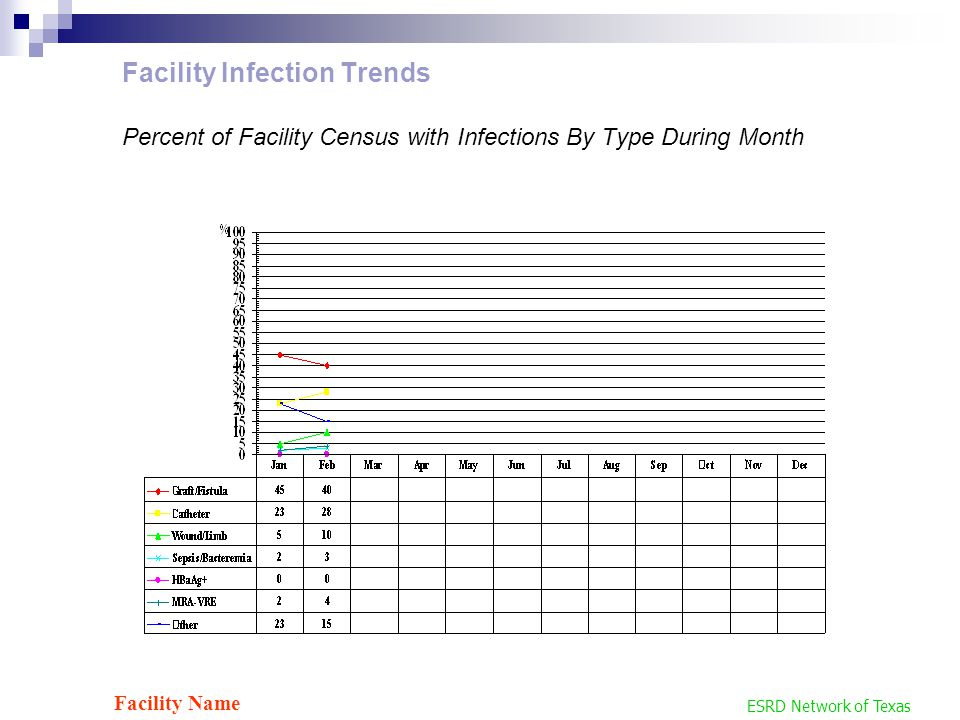 Facility Infection Trends Percent of Facility Census with Infections By Type During Month