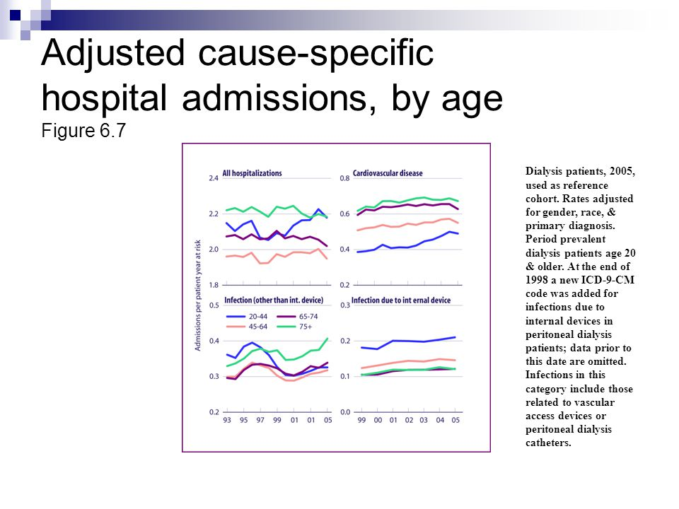 Adjusted cause-specific hospital admissions, by age Figure 6.7