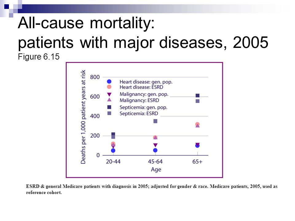 All-cause mortality: patients with major diseases, 2005 Figure 6.15
