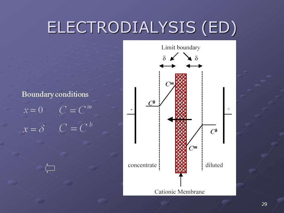 ELECTRODIALYSIS (ED) Boundary conditions