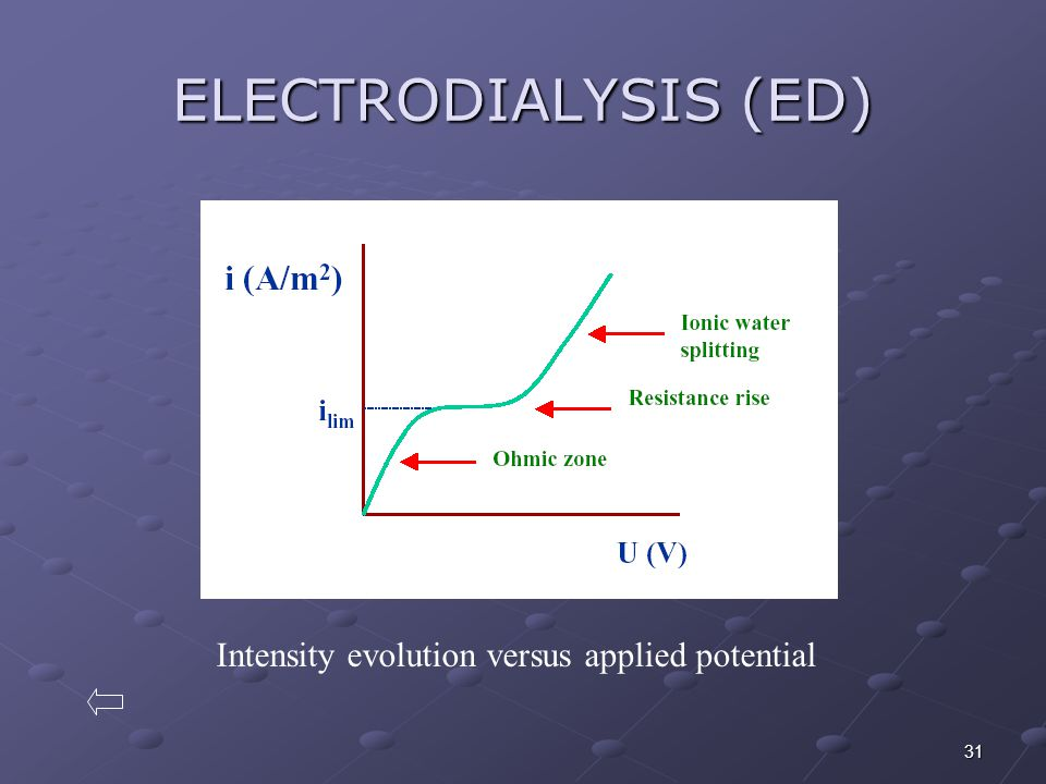 ELECTRODIALYSIS (ED) Intensity evolution versus applied potential