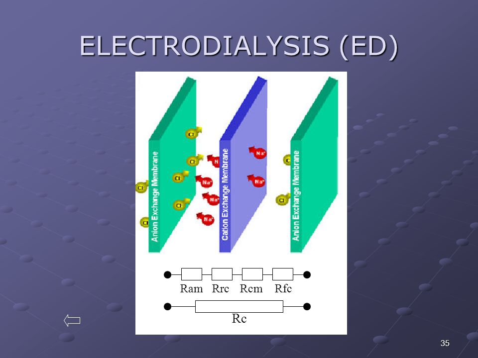 ELECTRODIALYSIS (ED) c Rc Ram Rcm Rrc Rfc