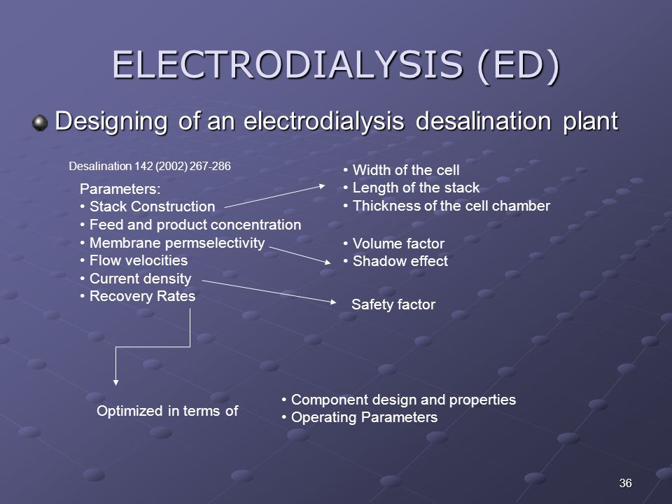 ELECTRODIALYSIS (ED) Designing of an electrodialysis desalination plant. Desalination 142 (2002) 267-286.